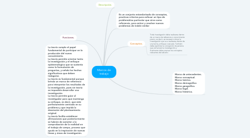 Mind Map: Marcos de trabajo
