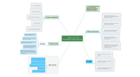 Mind Map: Marco común de competencia digital docente