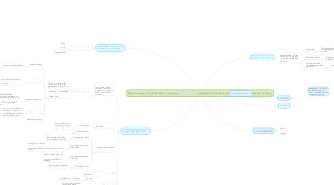 Mind Map: Elementos para la validez de los  contratos                           y La importancia de la aceptación para la validez del contrato.