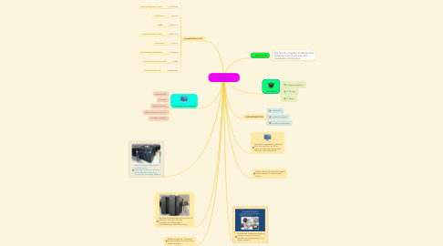 Mind Map: CHAPTER 1: INTRODUCTION TO IT