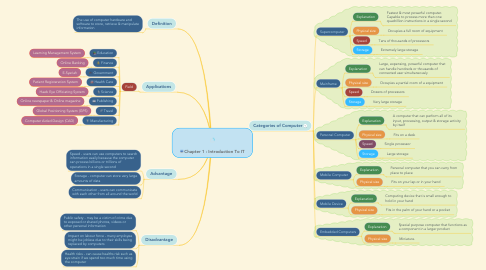 Mind Map: Chapter 1 : Introduction To IT