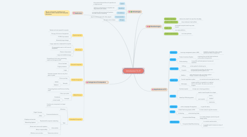 Mind Map: Introduction To IT