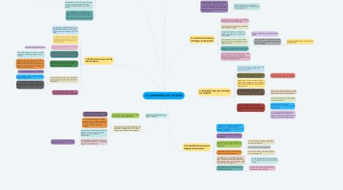 Mind Map: LA COMPAÑÍA DEL FUTURO