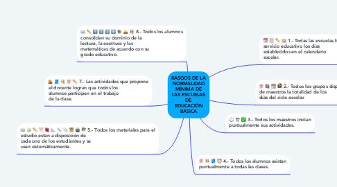 Mind Map: RASGOS DE LA NORMALIDAD MÍNIMA DE LAS ESCUELAS DE EDUCACIÓN BÁSICA