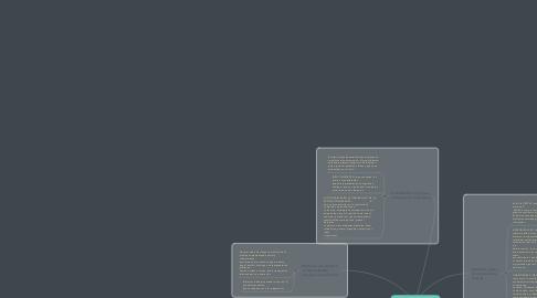 Mind Map: Producción escrita
