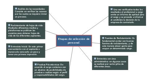 Mind Map: Etapas de selección de personal.