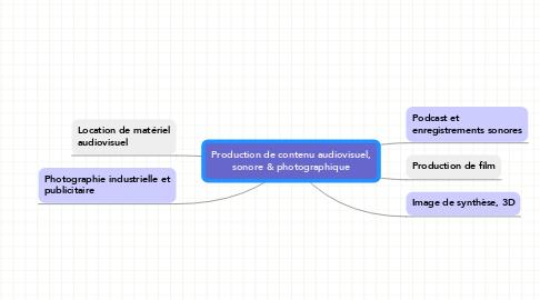 Mind Map: Production de contenu audiovisuel, sonore & photographique