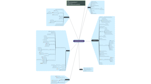 Mind Map: DISPOSITIVOS MÓVILES