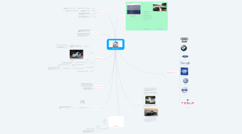 Mind Map: Driverless Car