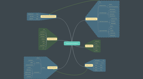 Mind Map: Gaming Innovations