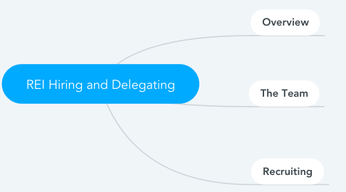 Mind Map: REI Hiring and Delegating