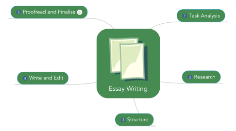 essay writing example mindmeister 1 proof and finalise