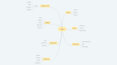 Mind Map: Galia