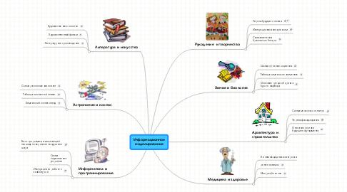 Mind Map: Информационное моделирование