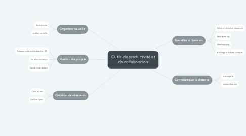 Mind Map: Outils de productivité et de collaboration