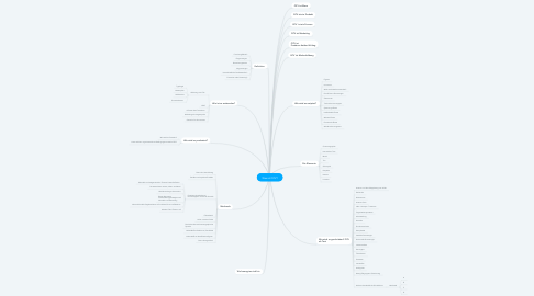 Mind Map: Was ist QTV?