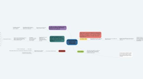 Mind Map: EL SER HUMANO COMO UNA TOTALIDAD