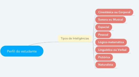 Mind Map: Perfil do estudante
