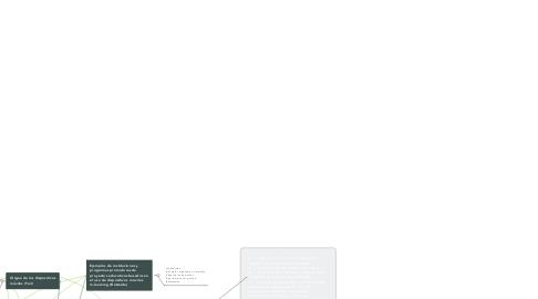 Mind Map: Venganza de la Reina Ana