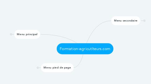 Mind Map: Formation-agricutlteurs.com