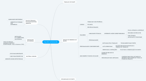 Mind Map: Eng. Soft - Ian Sommerville