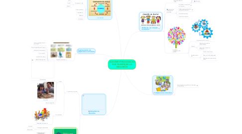 Mind Map: ACCIONES PEDAGÓGICAS QUE FAVORECEN LA INCLUSIÓN