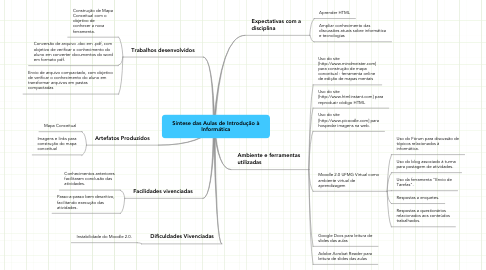 Mind Map: Síntese das Aulas de Introdução à Informática