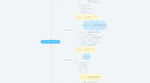 Mind Map: Copy of Проект ПЕРЕЗАГРУЗКА