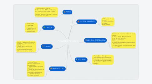 Mind Map: COMITÉS DE ÁREA