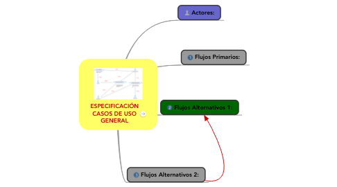 Mind Map: ESPECIFICACIÓN CASOS DE USO GENERAL