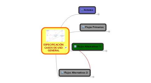 Mind Map: ESPECIFICACIÓNCASOS DE USOGENERAL