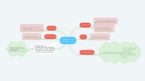Mind Map: Soundation.com composition task.