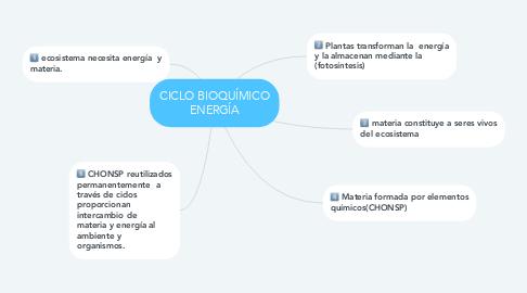 Mind Map: CICLO BIOQUÍMICO ENERGÍA