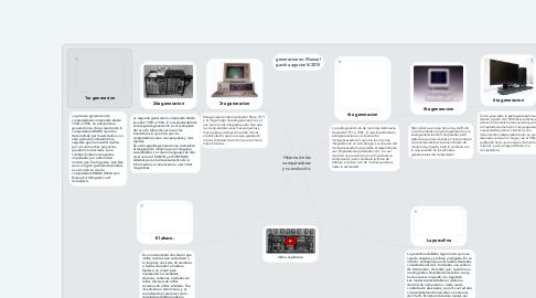 Mind Map: Historia de las computadoras y su evolución.