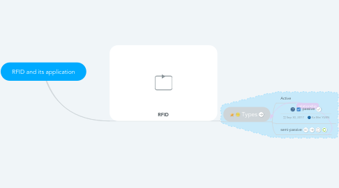 Mind Map: RFID and its application