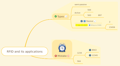 Mind Map: RFID and its applications