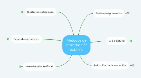 Mind Map: Métodos de reproducción asistida