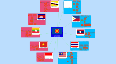 Mind Map: ประเทศในอาเซียน   Association of South East Asian Nations : ASEAN