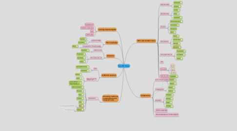 Mind Map: Scientific Video