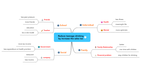 Mind Map: Reduce teenage drinking by increase the sales tax