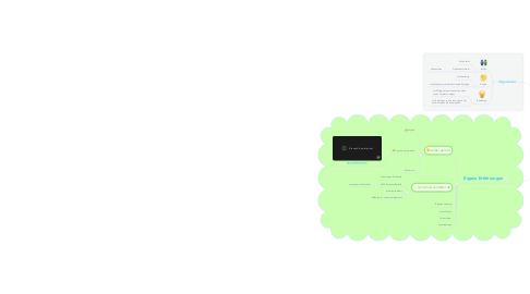 Mind Map: ABM1702 Brainstorming Erfahrungen mit Computer gestütztem Lernen