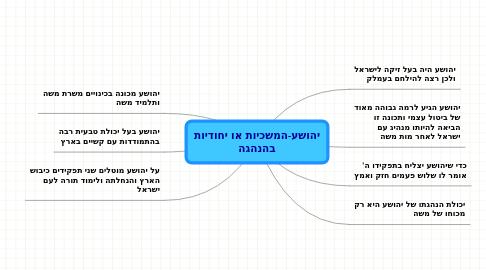 Mind Map: יהושע-המשכיות או יחודיותבהנהגה