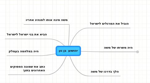 Mind Map: יהושוע  בן נון