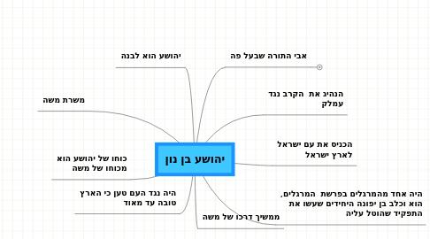 Mind Map: יהושע בן נון