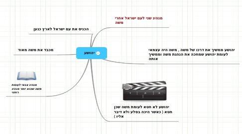 Mind Map: יהושע