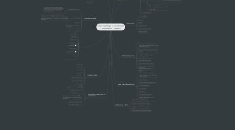 Mind Map: Mind map Mepe + markkinointi + suunnitelma+ reagointi