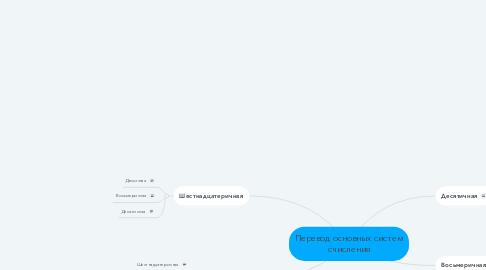 Mind Map: Перевод основных систем счисления