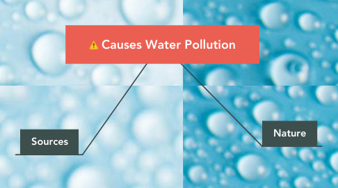 Mind Map: Causes Water Pollution