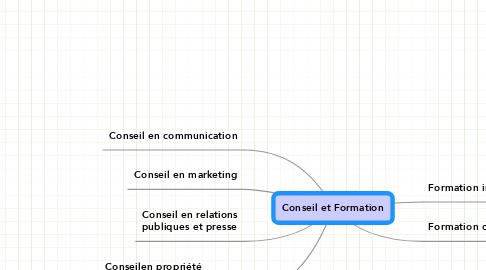 Mind Map: Conseil et Formation