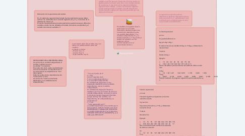 Mind Map: Regresión lineal